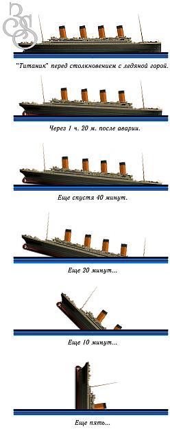 Как тонул «Титаник».